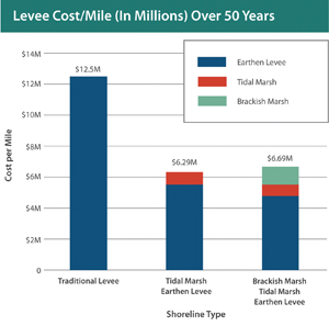 Levee cost per mile (in millions) over 50 years. With 200-300 miles of flood control levees around the Bay, many in need of strengthening, costs could have a major influence on the region's choices in the face of sea level rise. Source: The Bay Institute, 2013.