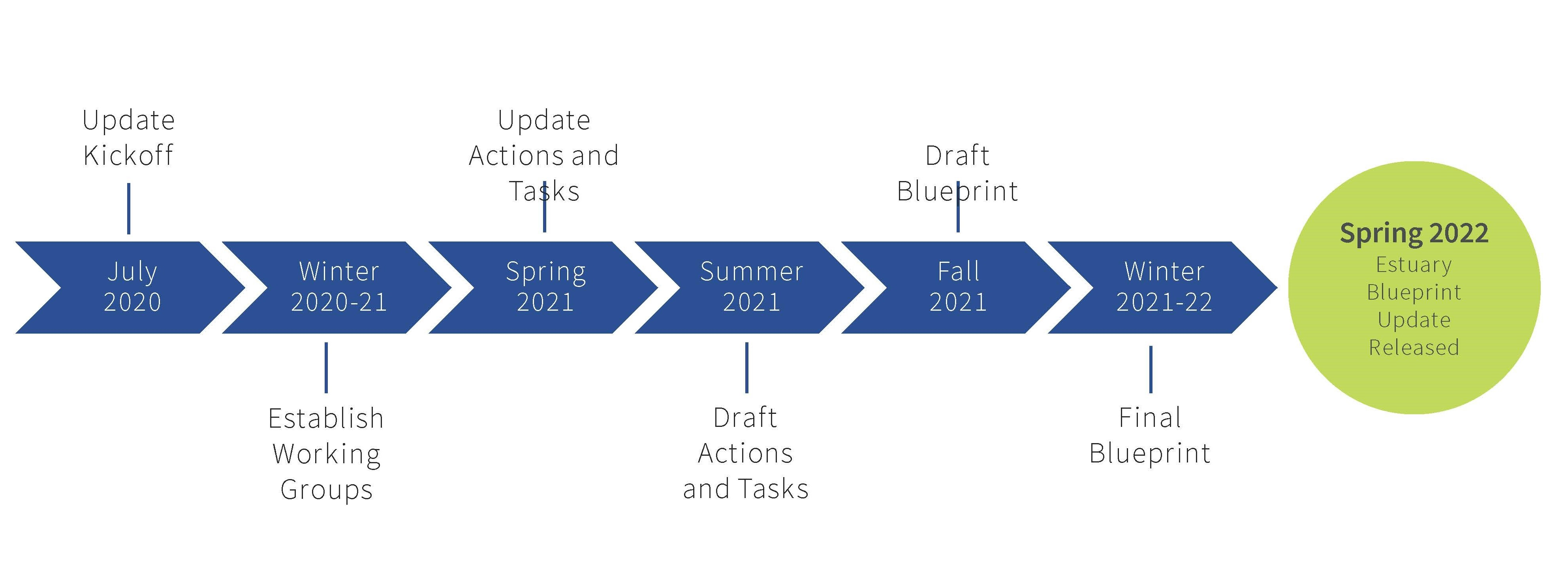 Flowchart showing timeline of the Estuary Blueprint update. Blue arrows describing the update stages point to a green circle on the right side with the text: Spring 2022 Estuary Blueprint Update released